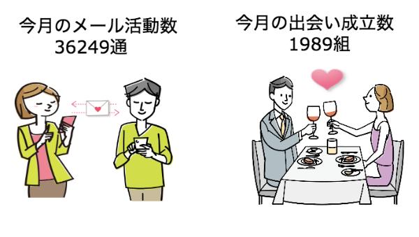 婚活サイトの活動データと出会いデータ