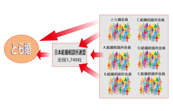 全国の1,749社加盟の日本結婚相談所連盟に加入