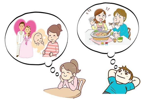 男女に結婚感のイメージ