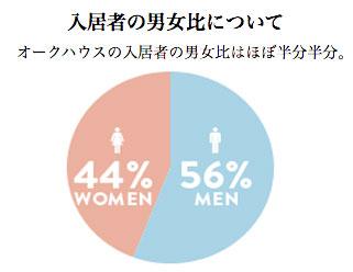 入居者の男女比率グラフ
