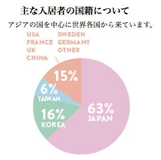入居者の国籍比率グラフ