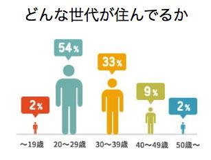 オークハウスの入居年齢グラフ