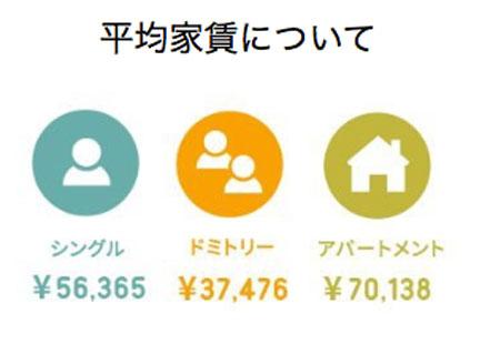 オークハウスの平均家賃表