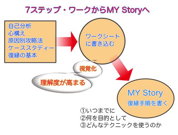 7STEPのワークからマイ・ストーリーへの図解