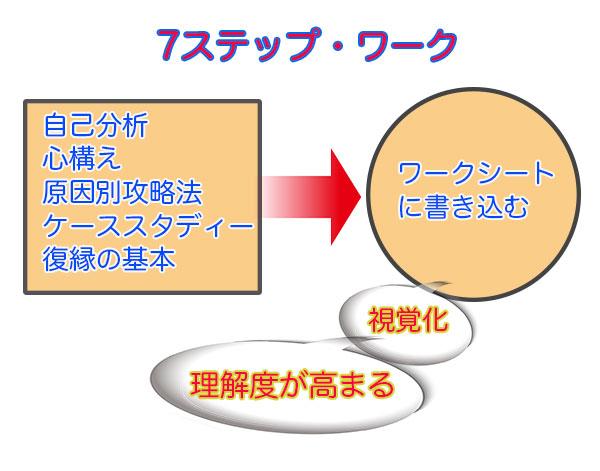 7STEPとワークの図解