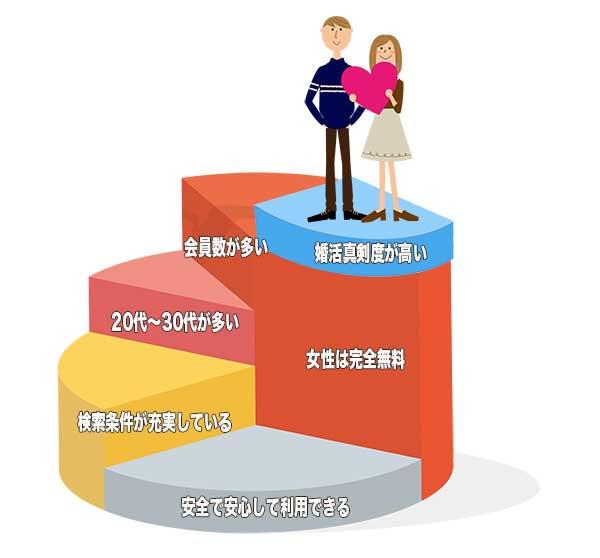 Omiaiの6つの利点イメージ図