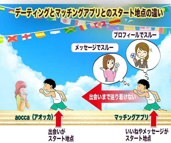 aocca(アオッカ)とマッチングアプリとの比較図