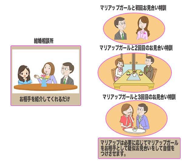 結婚相談所とマリアップの違いを画像で表示