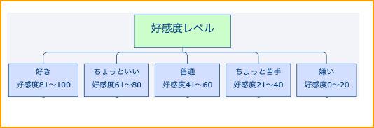 5段階の好感度レベル