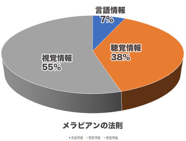 メラビアンの法則結果の円グラフ