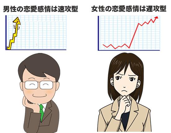 男女の恋愛感情の高まるグラフ