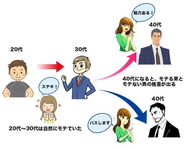 20代から40代に進行によってのモテ度の変化