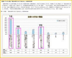 内閣府の少子化対策の現状を調査したデータ