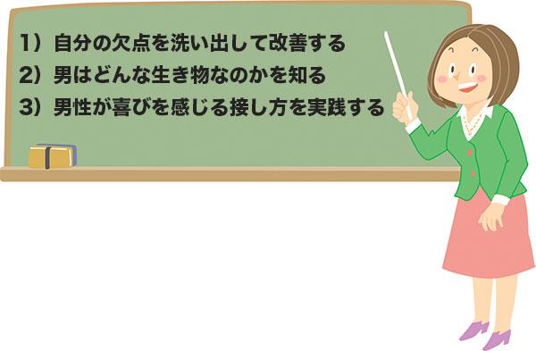 メス力を身につける3ポイントを説明する女性教師