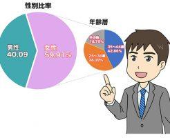 ブログのアクセス性別と年齢層のデータグラフ